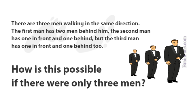 Brain teaser - Logic Riddle - Three men riddle - Three men are walking in the same direction. The first man has two men behind him, the second man has one in front and one behind, but the third man has one in front and one behind too. How is this possible if there were only three men?