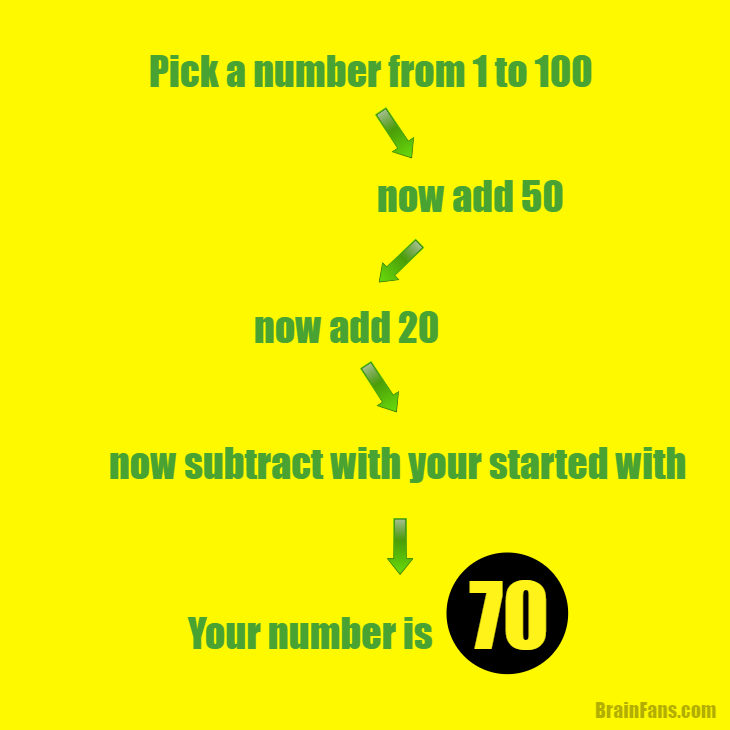 Brain teaser - Picture Logic Puzzle - we know the number you have in mind - Pick a random number between 1 to 100, add 50, add 20, subtract the number you chose and you get guess what?